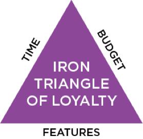 iron triangles