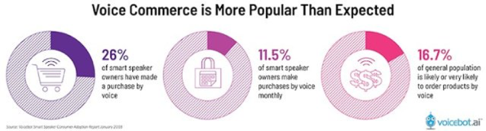 voice-commerce-use-frequency.jpg