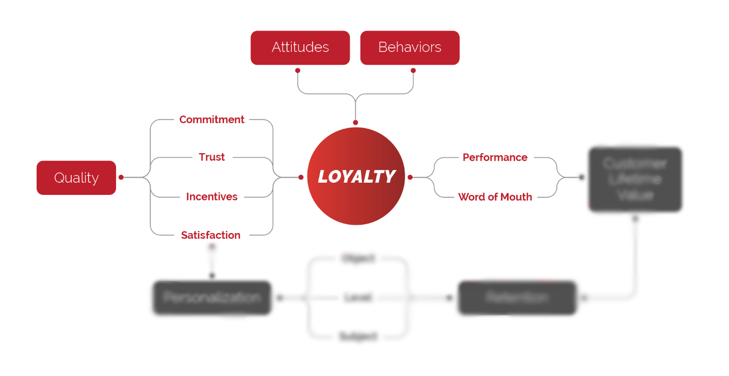 Loyalty-Blog-Image-1.png